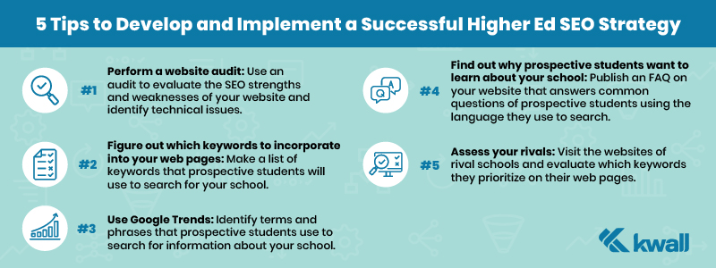 SEO and how it relates to search engine marketing, content, and marketing for higher education institutions and other organizations